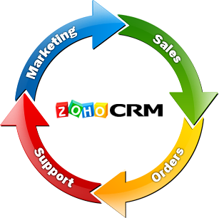 customer relationship management systems Compare top crm software tools with customer we evaluated over 1,050 customer relationship management on-premise customer management systems usually.
