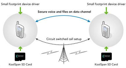 KoolSpan предлагает простой и надёжный способ шифрования сотового трафика