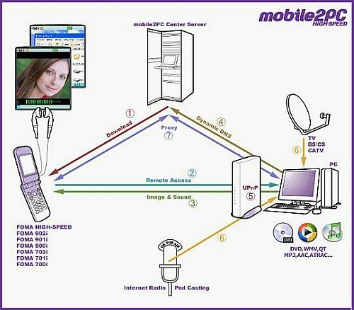 Дистанционное управление компьютером, или новые функции 3G-телефона