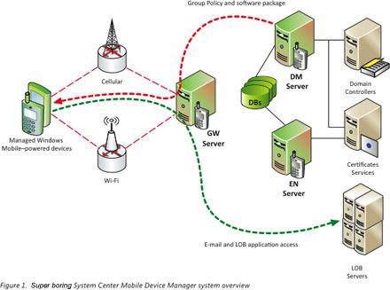 Система администрирования мобильных устройств System Center Mobile Device Manager 2008
